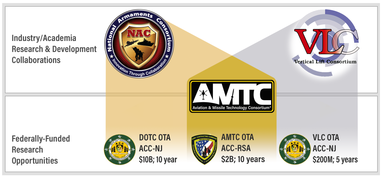 The Industry/Academia Research and Collaborations are NAC and VLC. If you join NAC, you get access to AMTC and NAC/DOTC OTA federally funded research opportunities. If you join NAC, you get access to AMTC and VLC OTA federally funded research opportunities. AMTC is a $2 billion, 10 year OTA sponsored by ACC-RSA. DOTC is a $10 billion 10 year OTA sponsored by ACC-NJ. VLC is a $200 million, 5 year OTA sponsored by ACC-NJ.